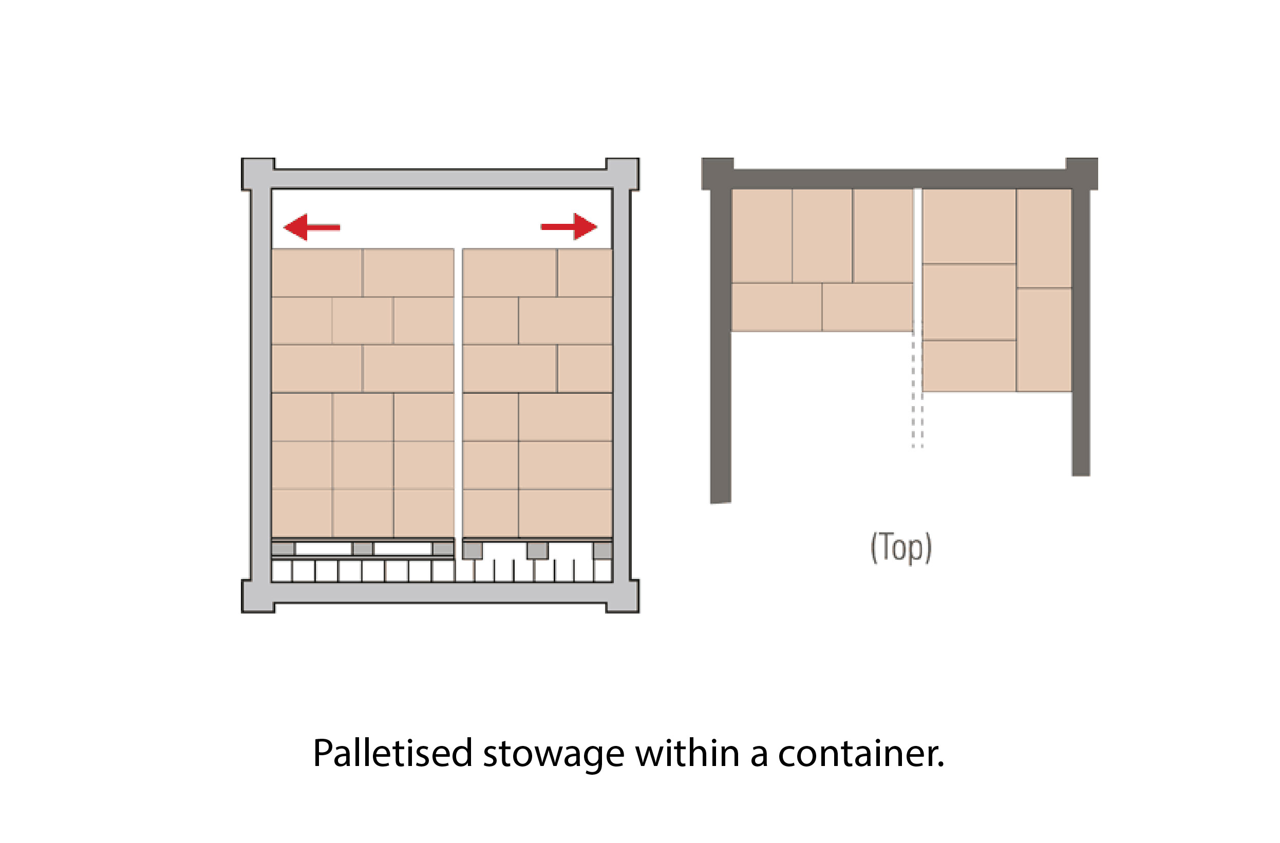 Palletized Stowage